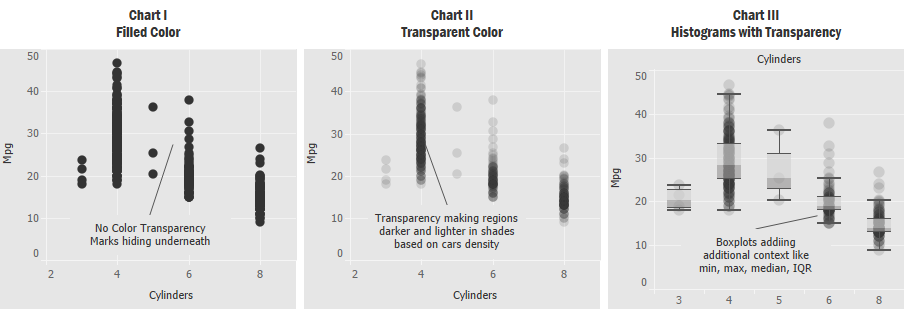 Improving eclipsed chart using tools like transparency and referencing!