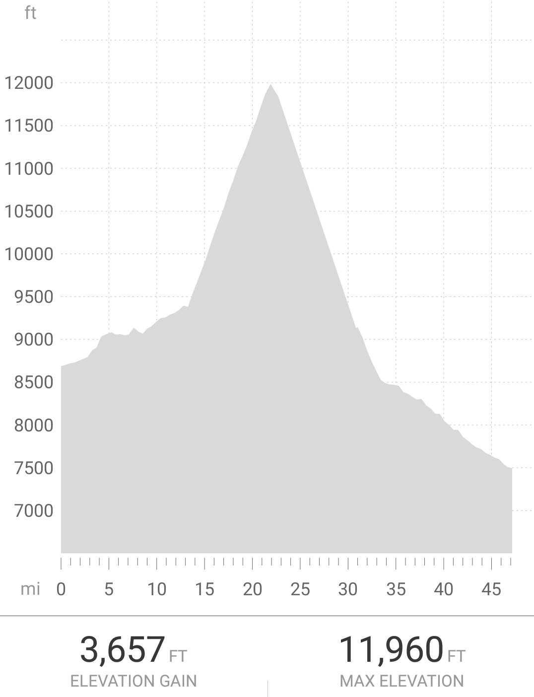 Cell phone turned off between mile 23 and 31, so elevation chart slightly distorted