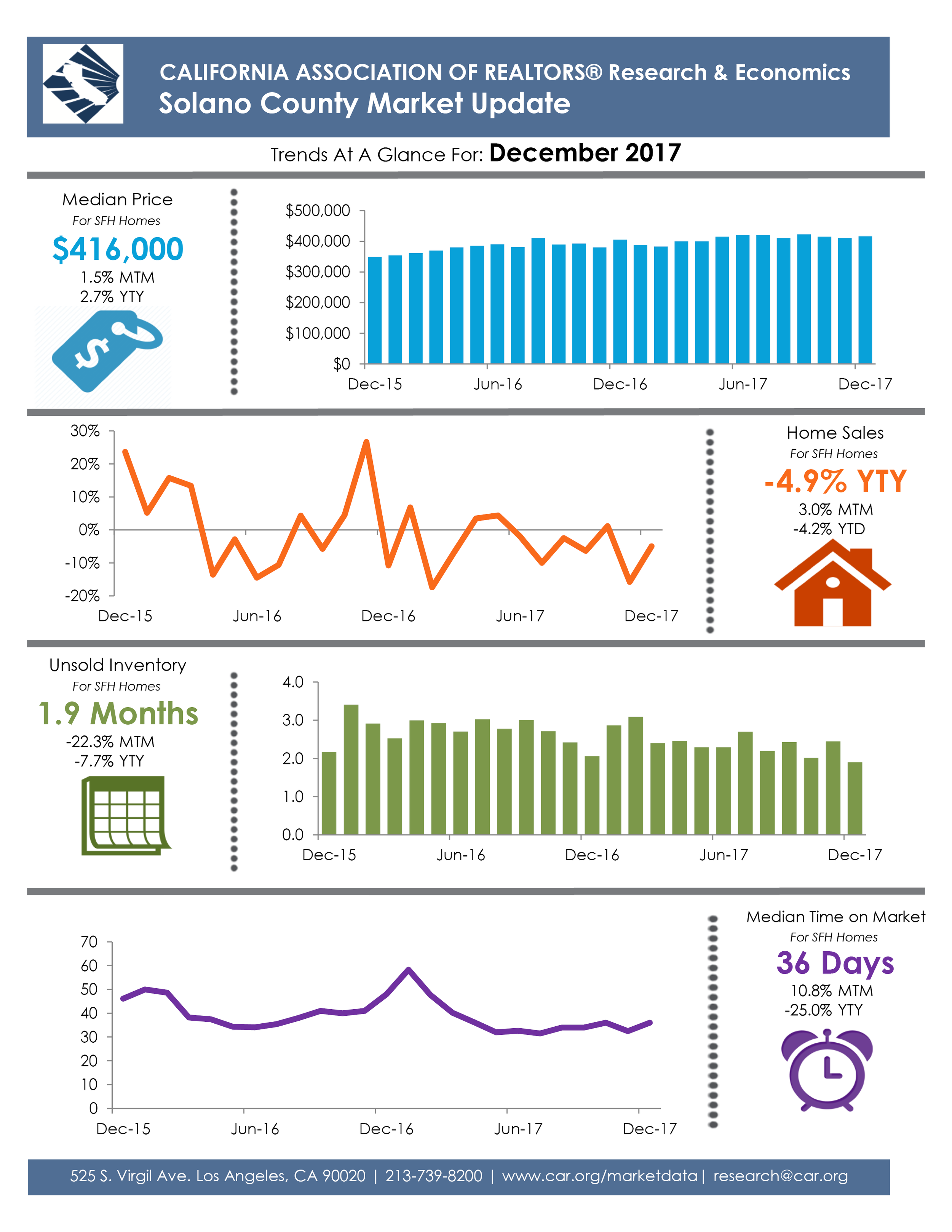 SolanoCountyTrends12-17.png