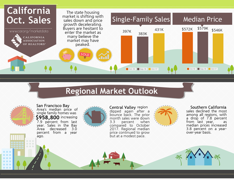 California-Oct-Sales-2018.png