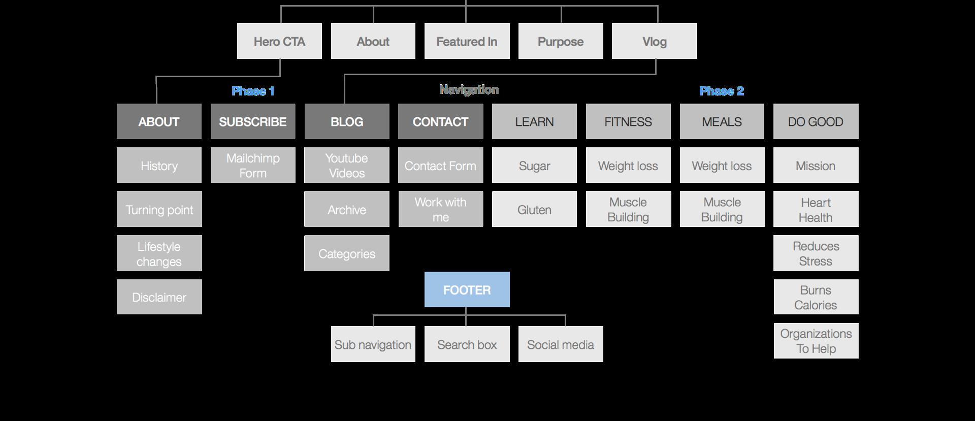 UX_portfolio_Website_information_architecture_UX BUSINESS STRATEGY