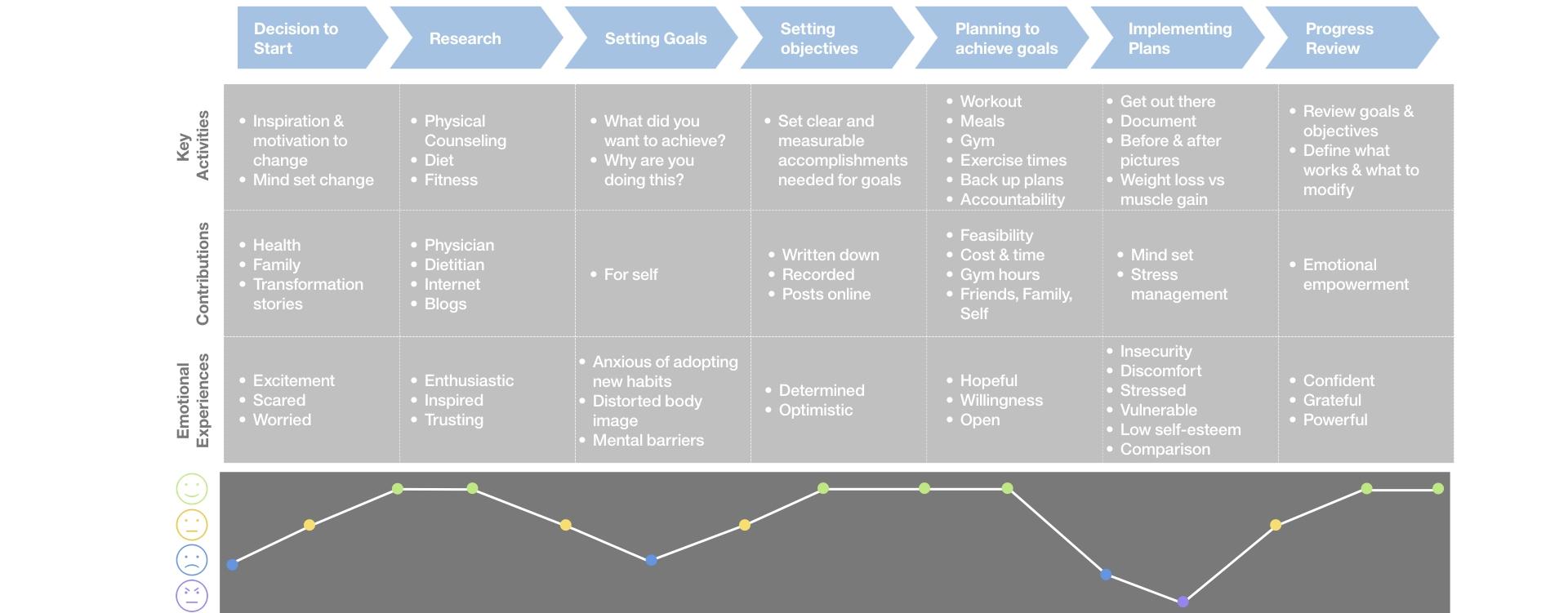 UX_portfolio_journey_map_UX BUSINESS STRATEGY