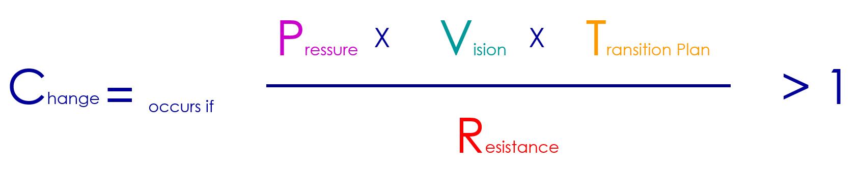 Wandel gelingt, wenn die subjektiv empfundene Notwendigkeit des Wandels, die Klarheit und Attraktivität der Vision und die Qualität des Umsetzungsplans in ihrem Produkt größer sind als der Widerstand gegen die Veränderung.
