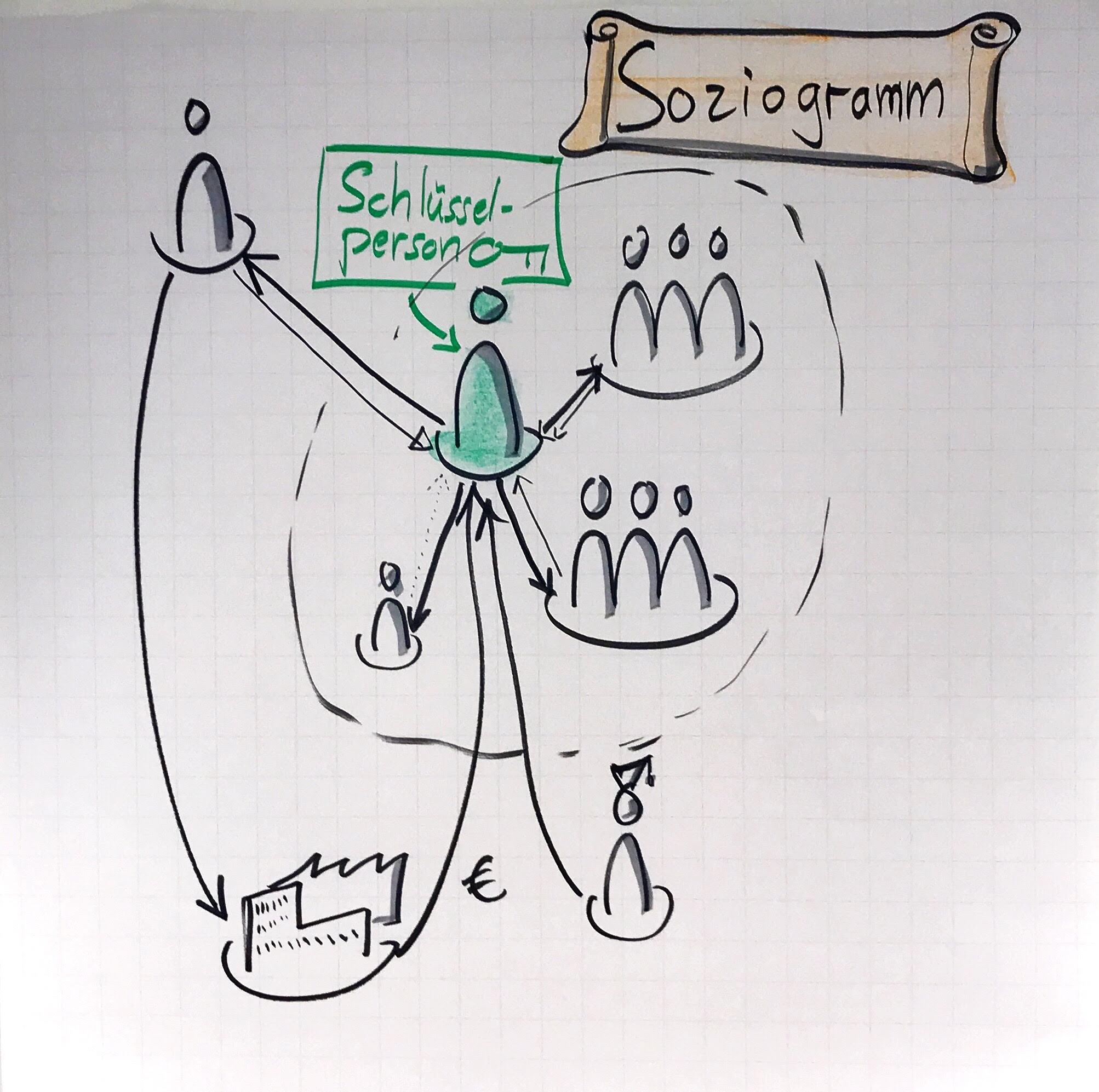 Teilnehmende lernen, Beziehungen in einem sozialen System zu analysieren und Einflussstrategien zu entwicklen.