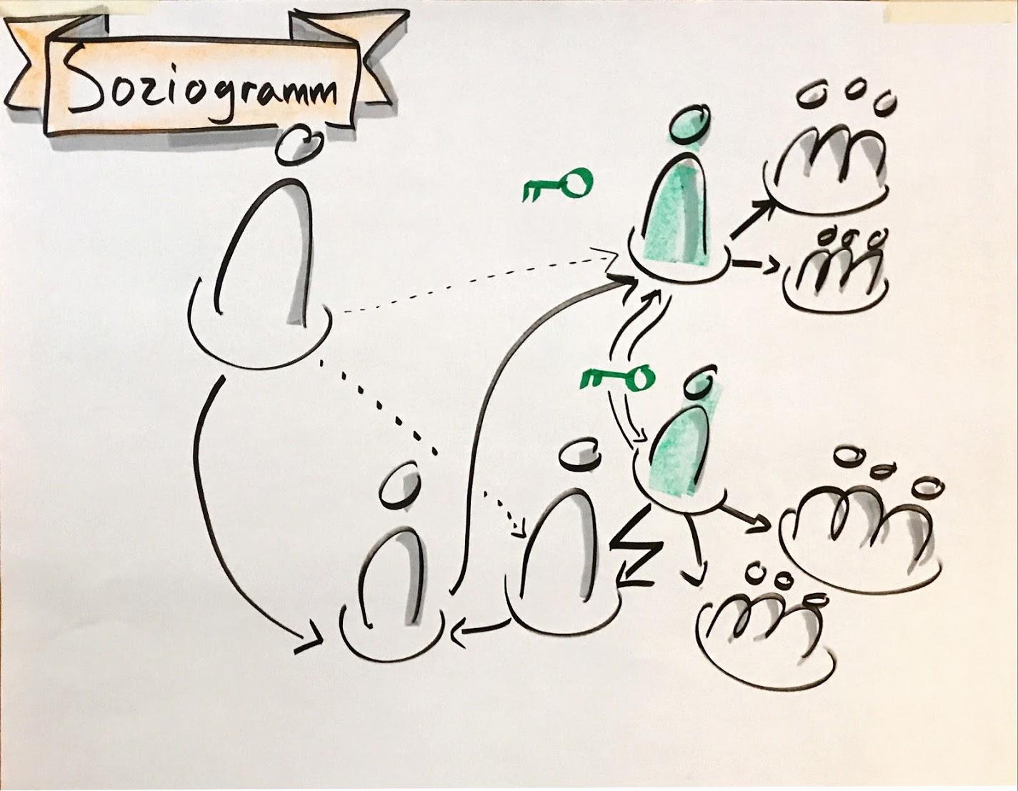 Visualisierungsinstrumente wie das Soziogramm erlauben den Teilnehmenden, soziale Konstellationen schnell und pragmatisch zu analysieren.