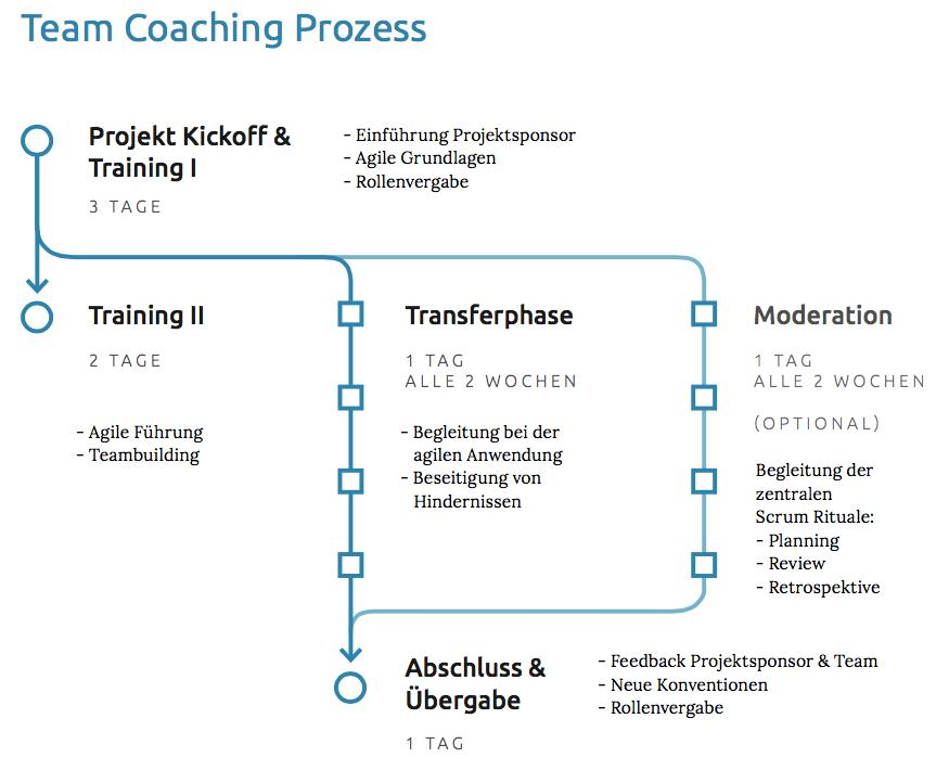 Grafik Agile Begleitung.png