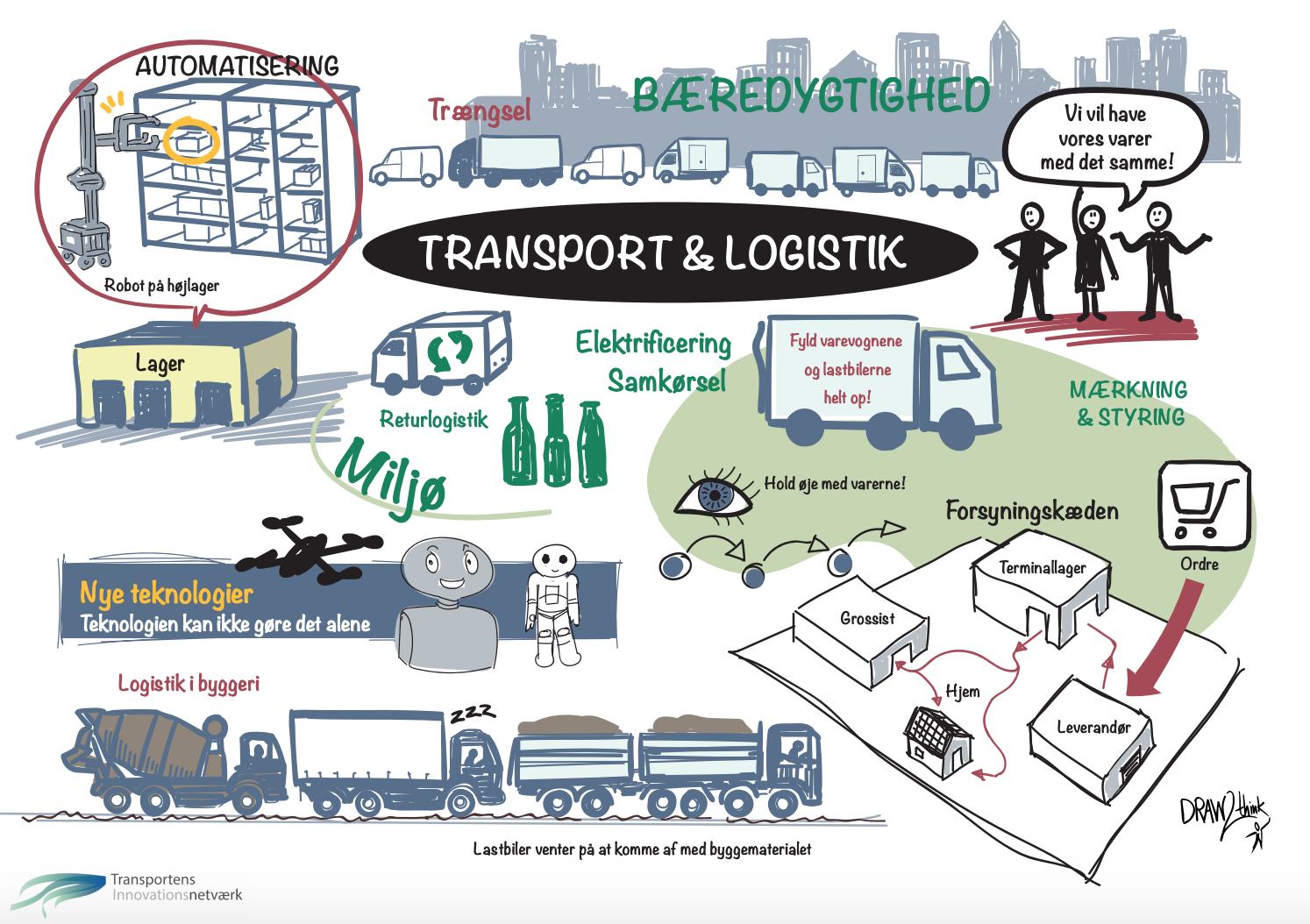 Illustration af aktiviteter indenfor & Logistik-temaet i TINV