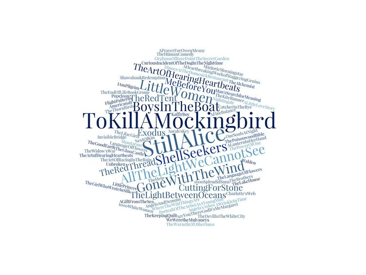 """The Word Cloud generated from """"The Book That Matters Most"""" event on August 5, 2016 comprised of the answers the guests submitted as their book that matters most. Click the image to enlarge and enjoy the reading suggestions! (The larger the title, the more frequently it was listed. by attendees.)"""