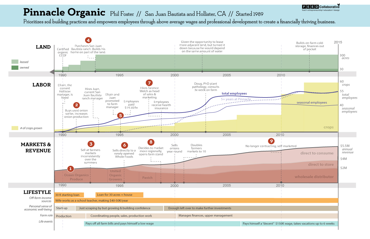 Journey Map for Pinnacle Organic farm showing stories, patterns and major events over its nearly 30 year history, as created by the FEED Collaborative KTA team.