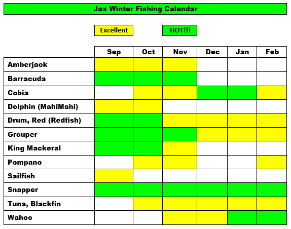 Jacksonville Winter Fishing Calendar