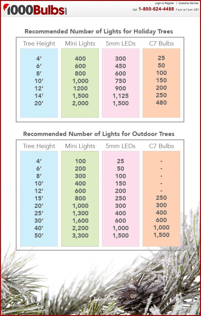 Christmas Light Chart