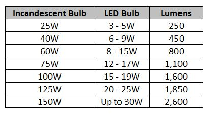 100w Equal Led Bulb In A 60w Socket
