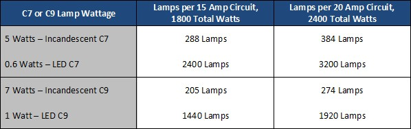 Comparison of LED and Traditional C7 and C9 strings