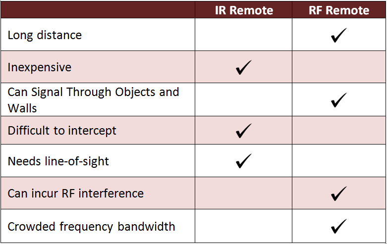 Differences between IR and RF Remotes