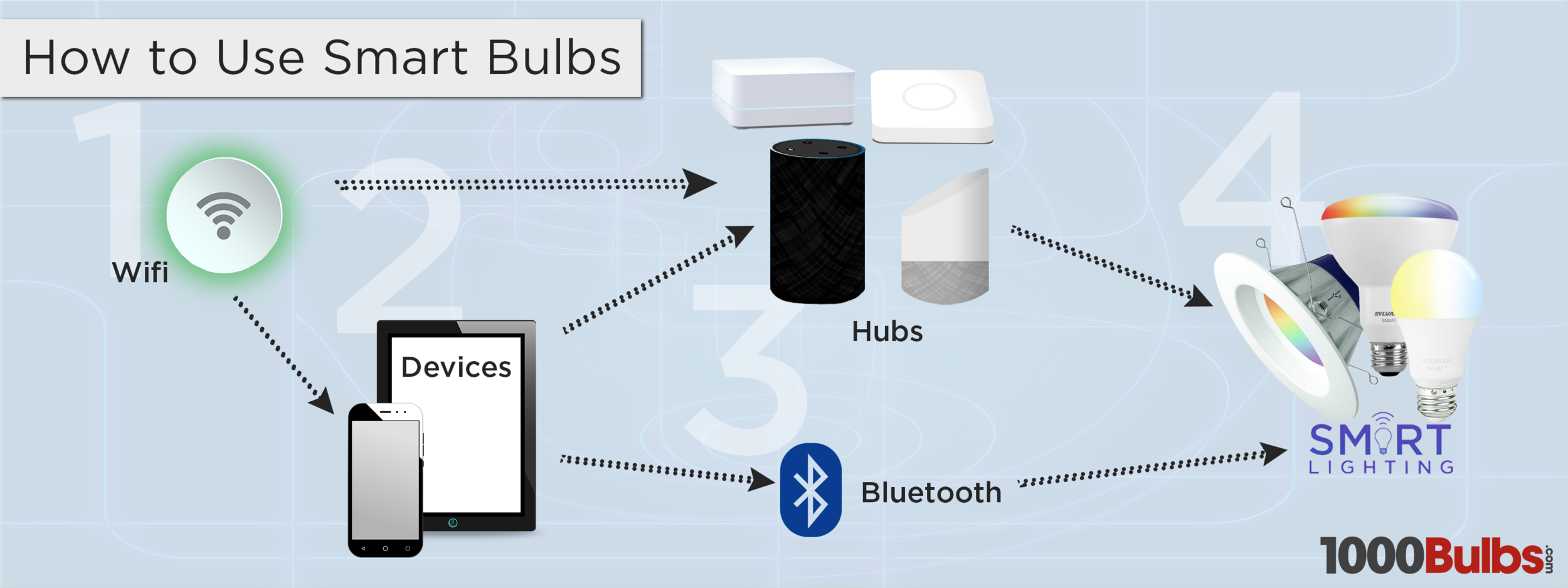 Connection #1: Wifi => Smart Bulbs (hub optional) Connection #2: Device => Bluetooth => Smart Bulbs Connection #3: Wifi => Device => Hub => Smart Bulbs