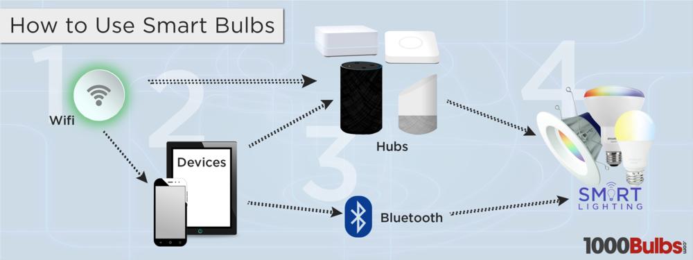 Connection #1: Wifi => Smart Bulbs (hub optional) Connection #2: Device => Bluetooth => Smart Bulbs Connection #3: Wifi => Device => Hub => Smart Bulbs