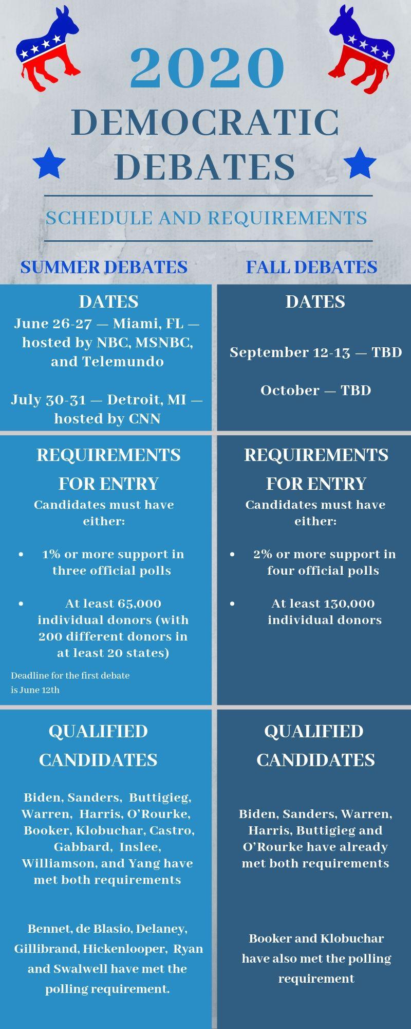2020 Democratic Debates Infographic.jpg