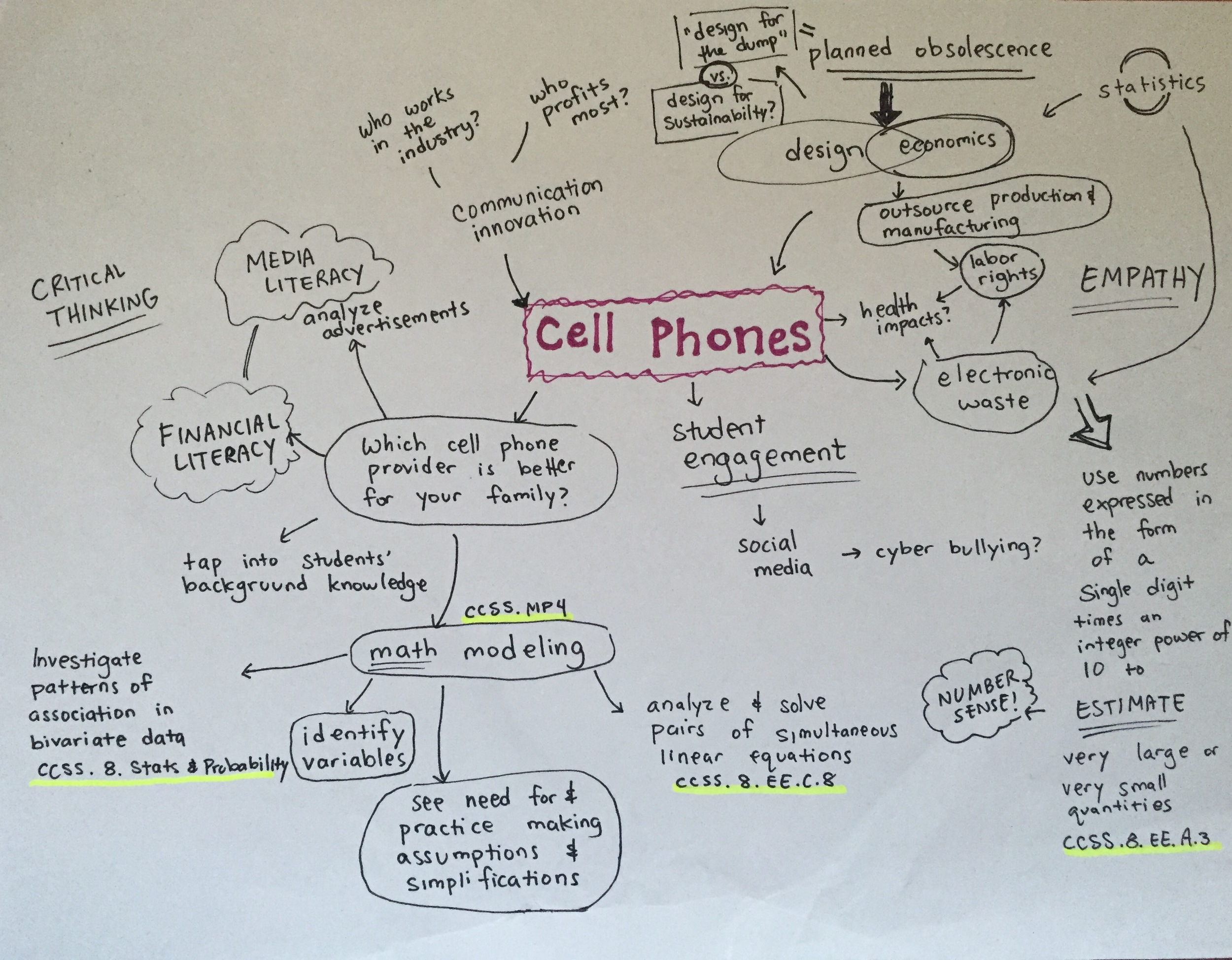My mind map of Common Core Math Standards, skills, and explorations for the Cell Phone Project