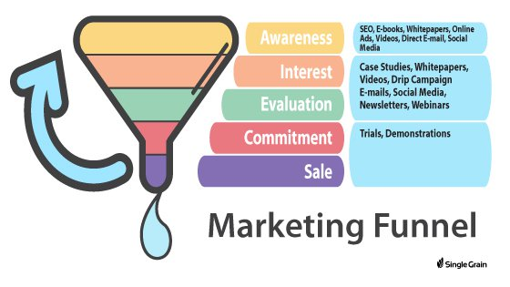 Kerry A. Thompson Blog - Marketing Funnel image from Single Grain