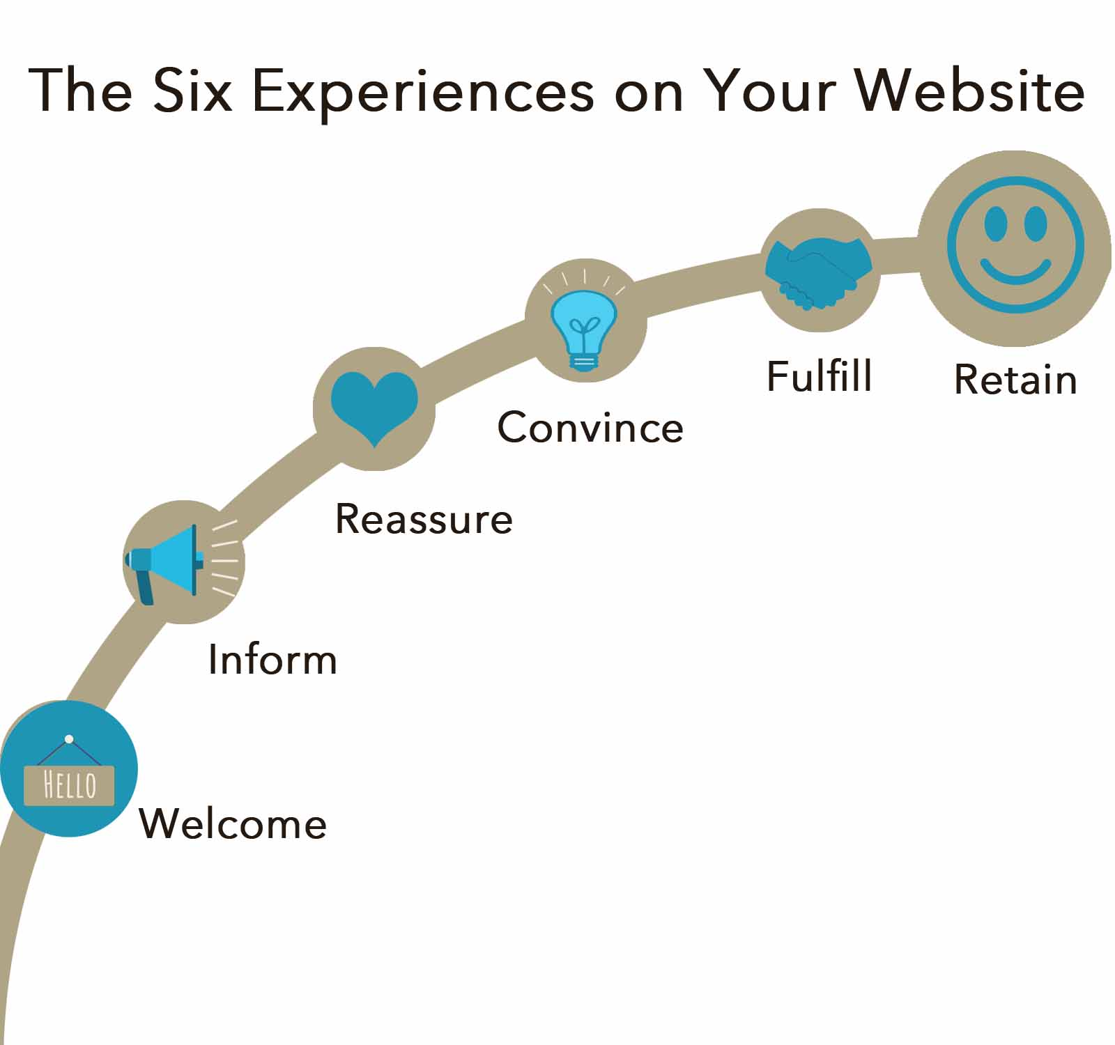 Kerry A Thompson Blog - Six Experiences on Your Website