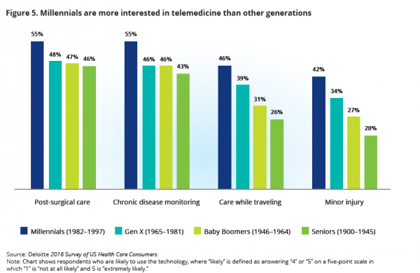 Deloitte survey results on telemedicine.