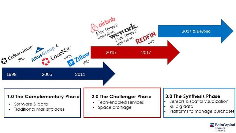 real_estate_tech_market_transition