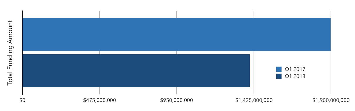 Data from  RE Tech