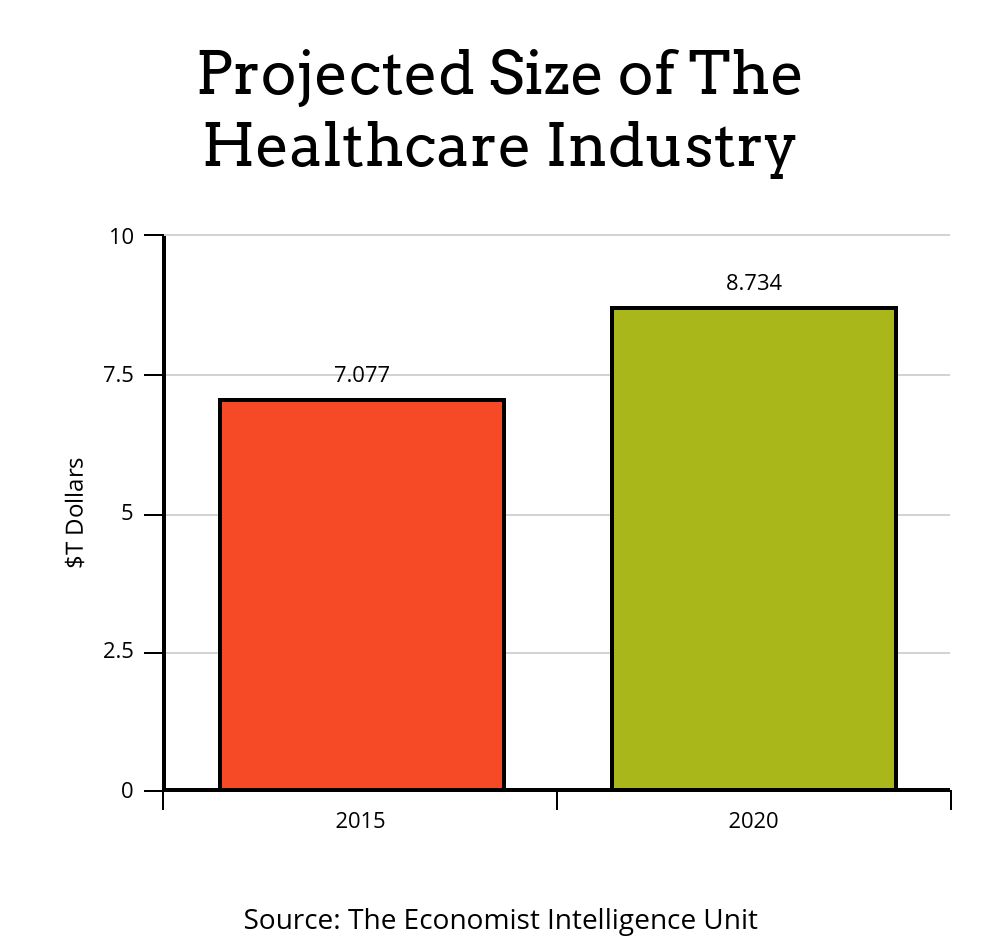 rsz_healthcare_industry_size.png