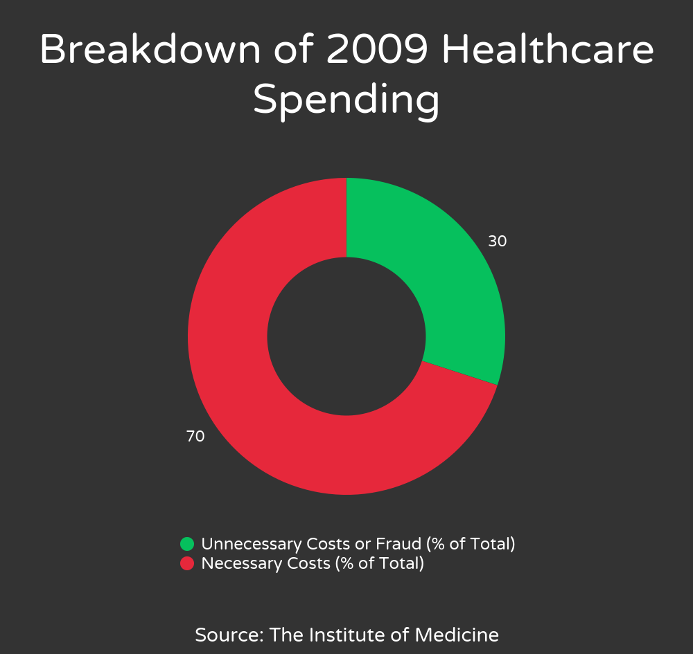 rsz_2009_healthcare_spending.png