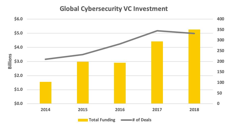 VIa  Strategic Cyber Ventures