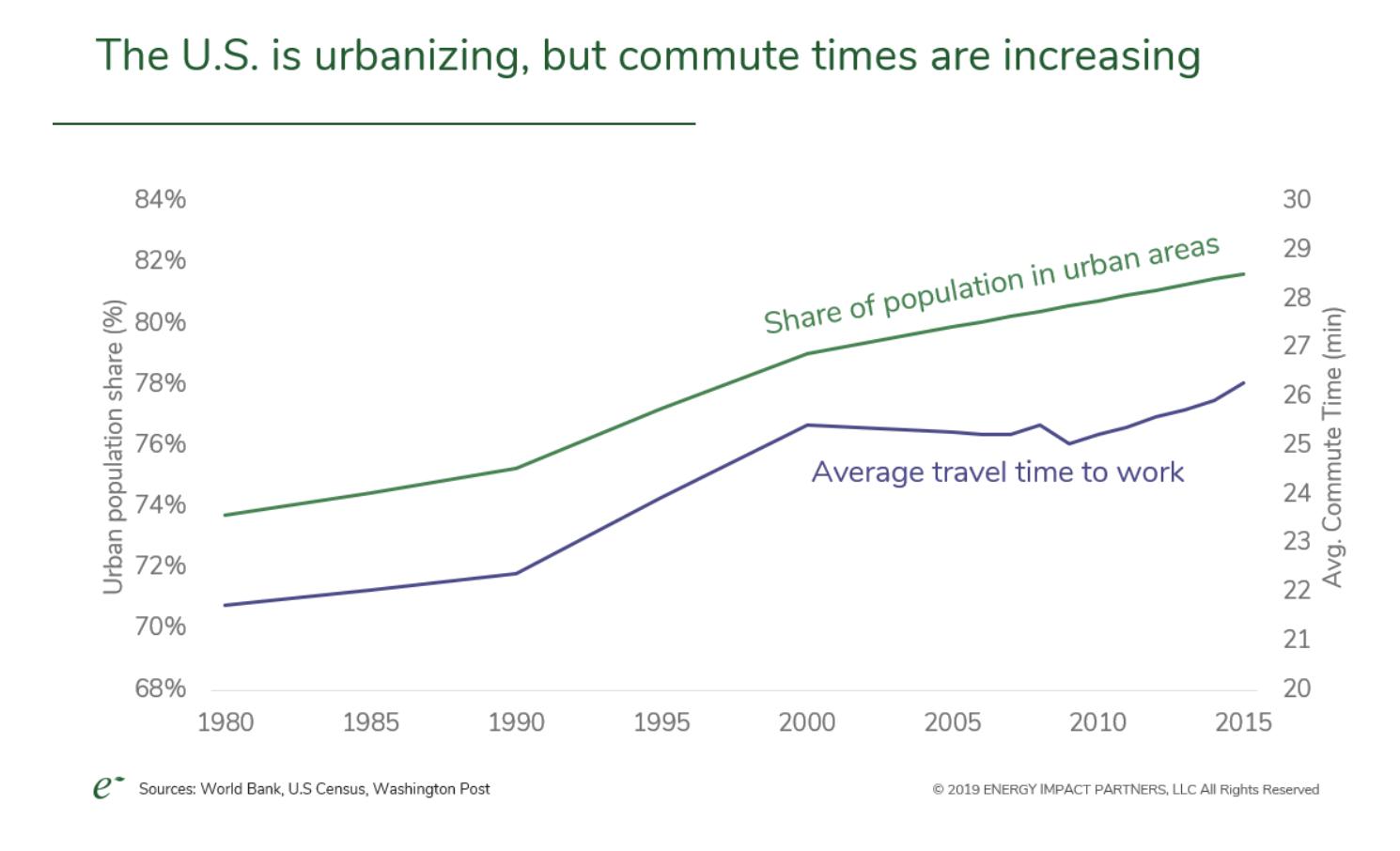 Urbanization Data