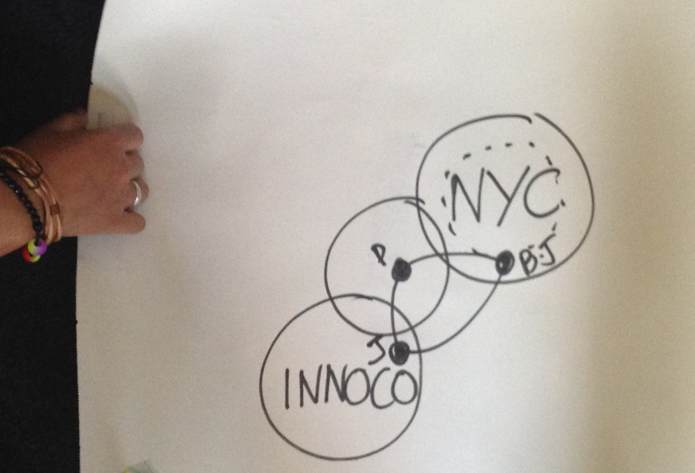 Brainstorming the NYC structure with the team