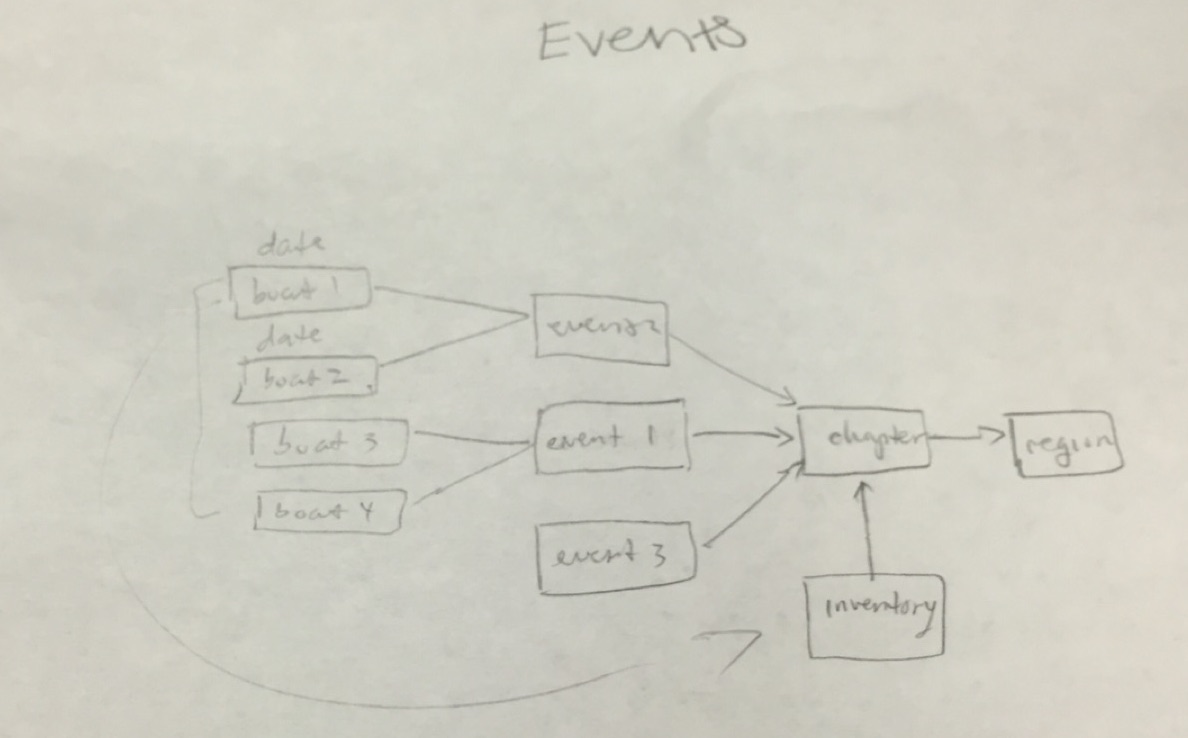 Event Hierarchy