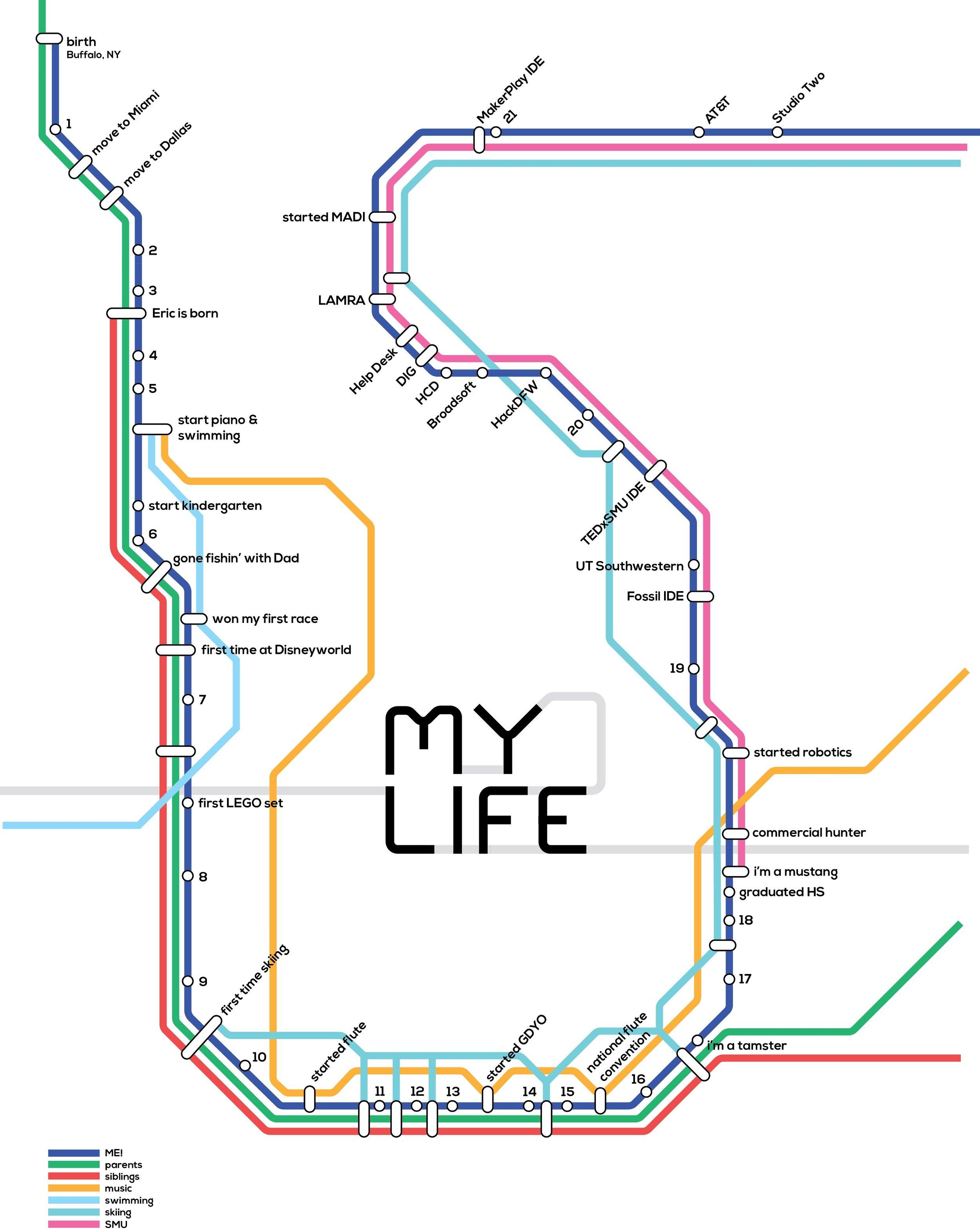 My Life. My Future.