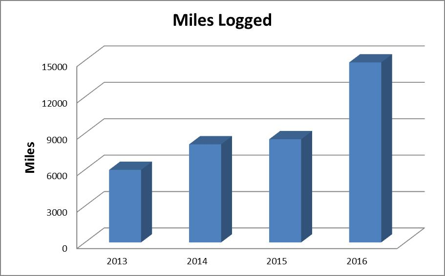 Positive trend in number of people choosing active transportation. Graph courtesy of Washoe County Health District.