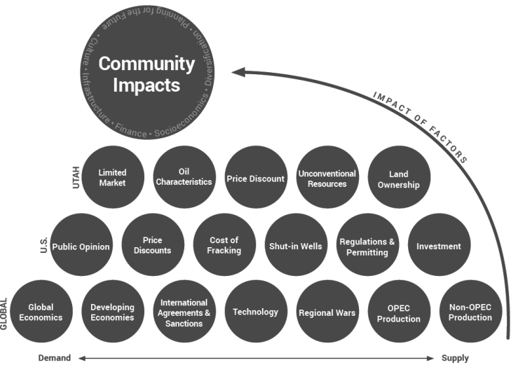 Community impacts. Graphic courtesy of the Rural Planning Group.