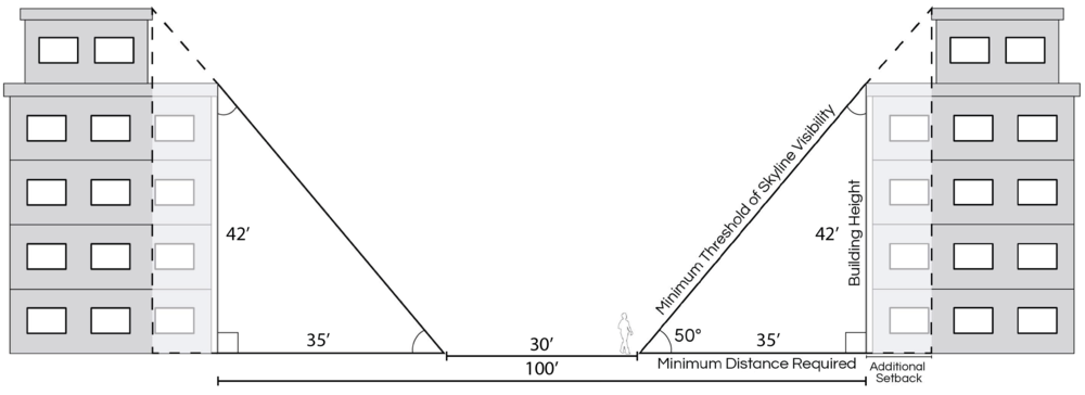 DIAGRAM: APPROPRIATE PROPORTIONS OF SQUARE WIDTH AND BUILDING HEIGHTS
