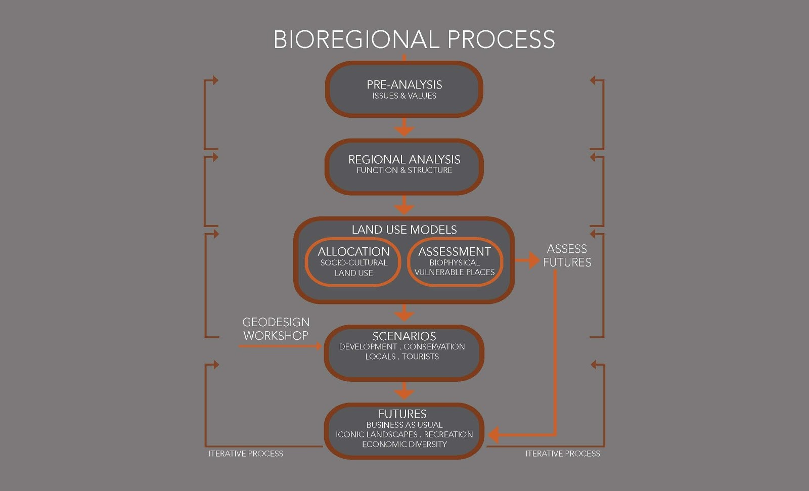 The bioregional process considers how natural and socio-economic systems connect and influence each other. This encompasses all systems, integrating planning for communities and their encompassing landscapes.