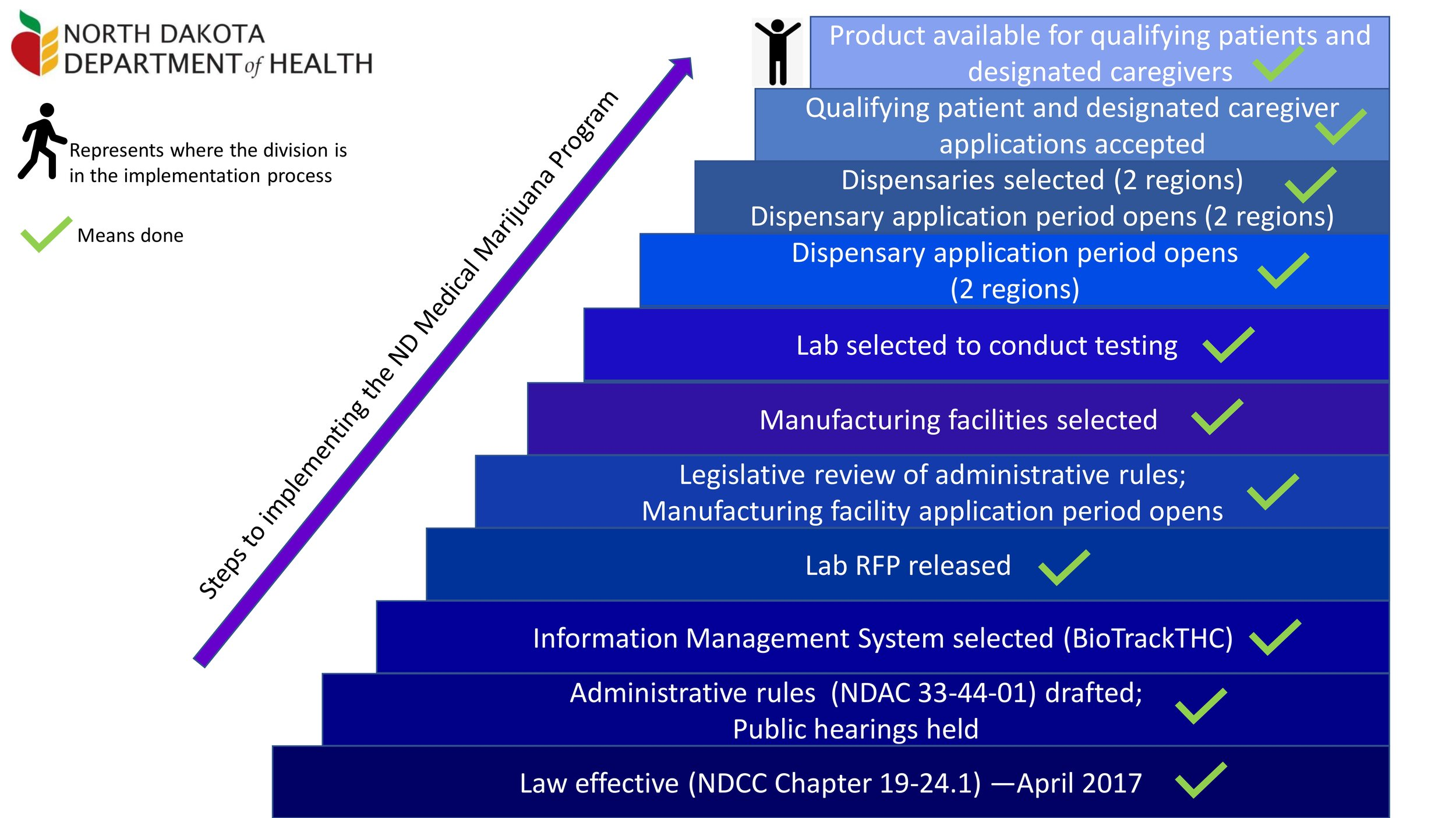 Implementation process by the North Dakota Department of Health