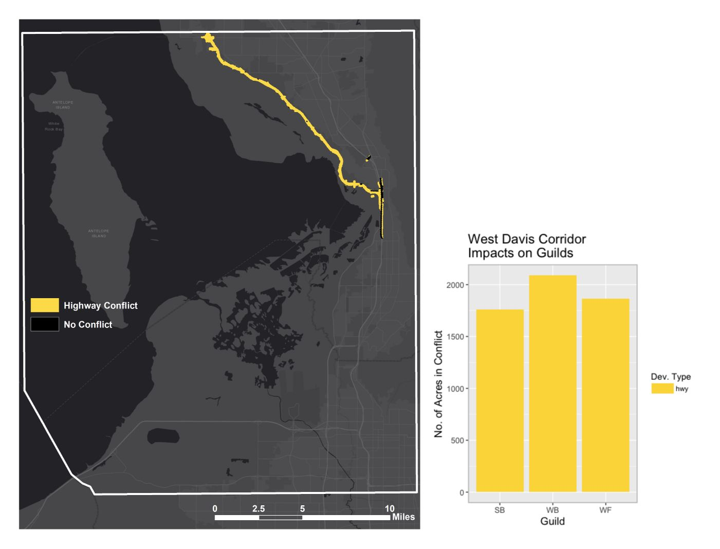 Figure 5: The yellow area on the map indicates areas of conflict with bird habitat – 88% of this project's footprint is in conflict. This entire project is the 'highway' development type. The graph depicts the number of acres of conflict with each bird guild that is associated with this project. Waterbirds are the most impacted, followed by waterfowl and then shorebirds. Map and graph created by Aubin Douglas using data from the Utah Department of Transportation and USGS GAP data.