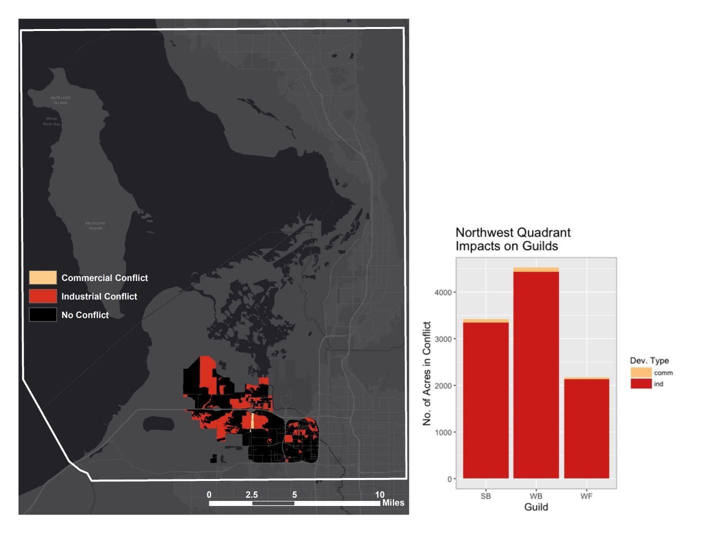 Figure 6: The red and beige areas on the map indicate conflict with bird habitat – 30% of this project's footprint is in conflict. This project is both industrial (red) and commercial (beige) in nature. Industrial development is by far the more disruptive development type for this project. The graph depicts the number of acres of conflict with each bird guild per development type. Waterbirds are the most impacted, followed by shorebirds and then waterfowl. Map and graph created by Aubin Douglas using data from the GIS Department of Salt Lake City and USGS GAP data.