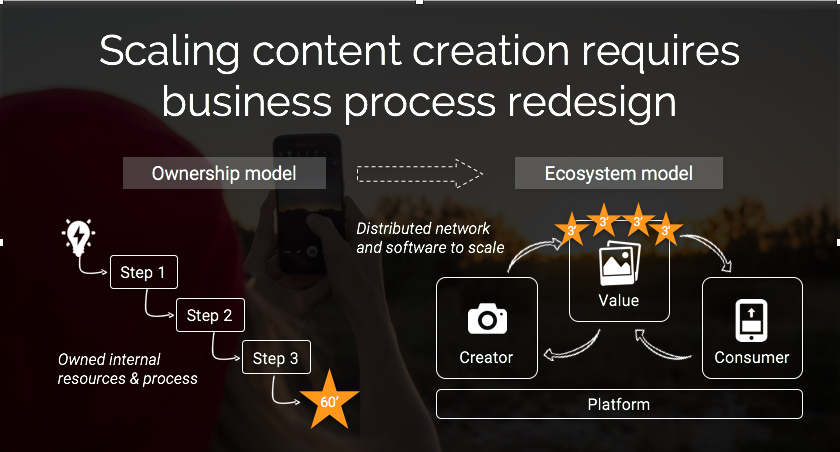 Scaling_content_creation_requires_business_process_redesign