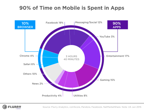 percent of time spent on mobile.png