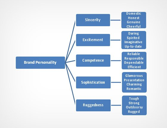 Elements of brand personality.jpg