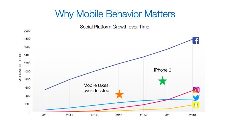 Social platform growth over time