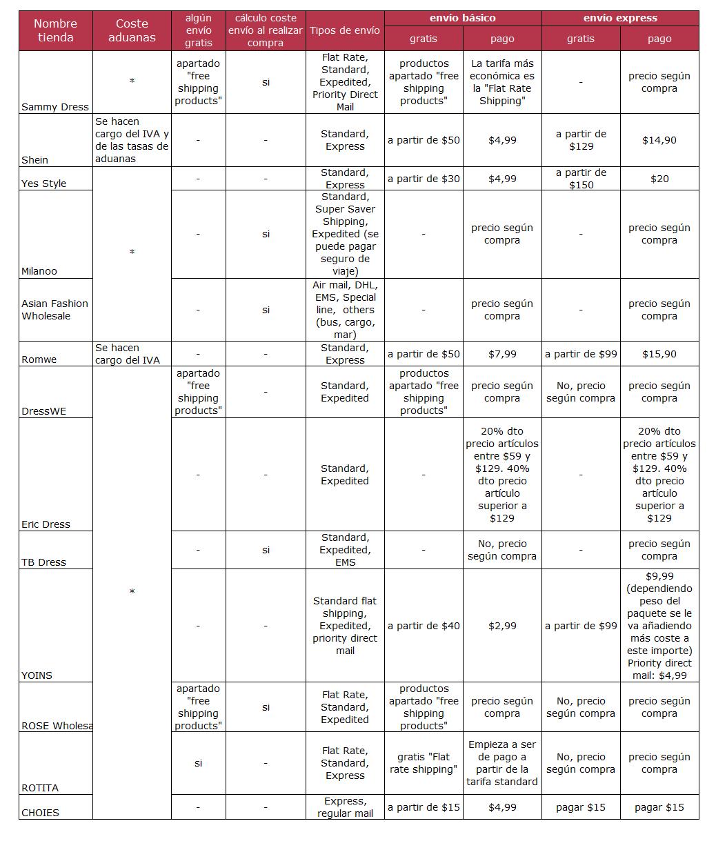 Costes de envío según distintas tiendas de ropa online