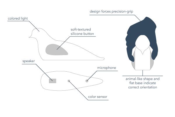 bird_instructions-bird_design.png