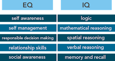 Emotional Intelligence Article Chart 1.png