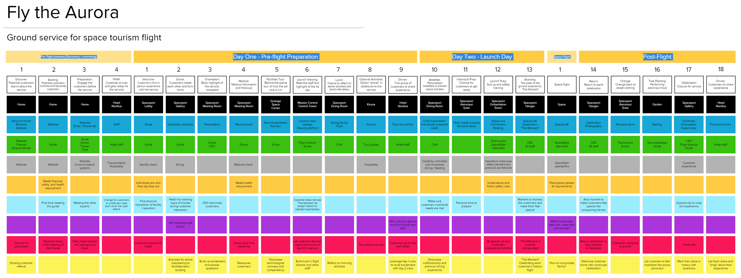 FLY THE AURORA overall service blueprint