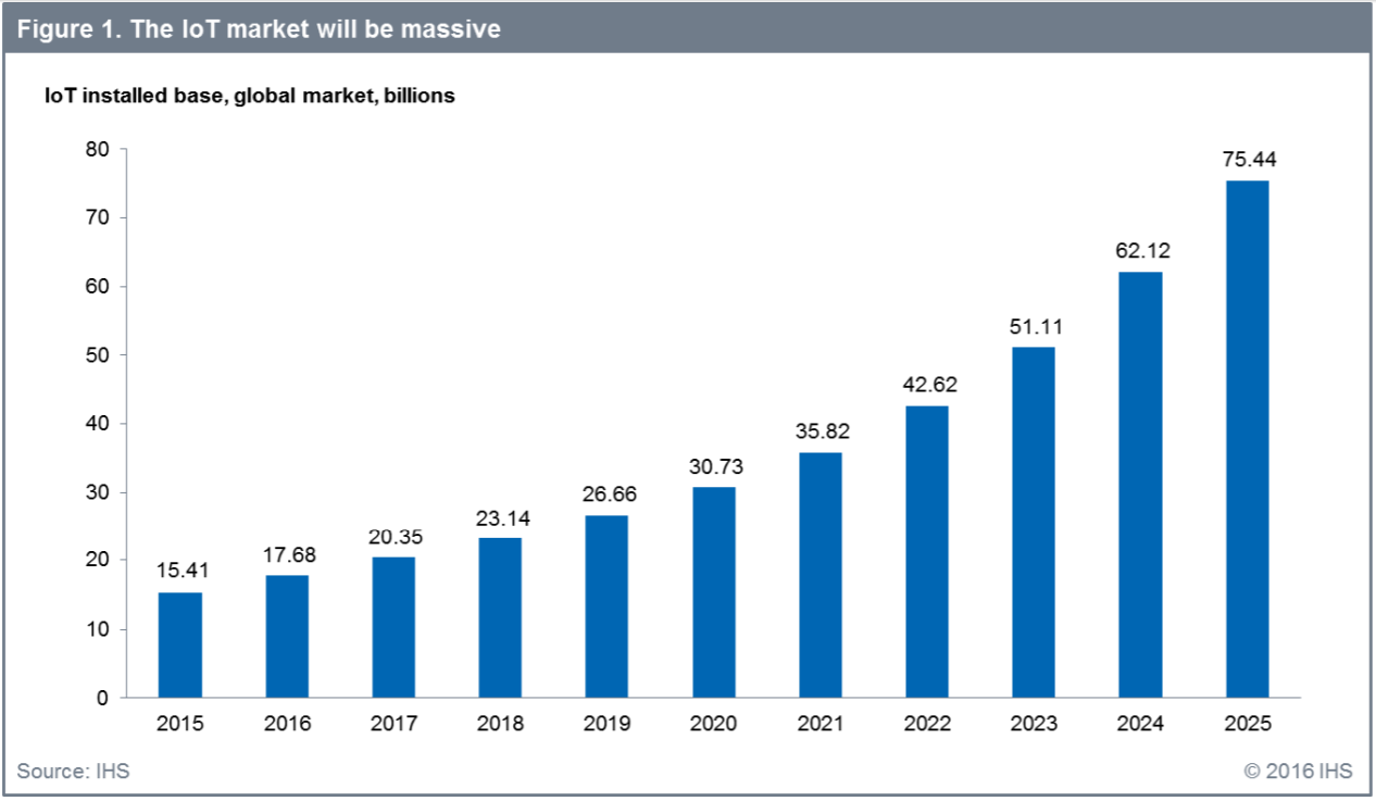 Projections by IHS show that IoT device adoption is set to eclipse 75 billion by 2025.